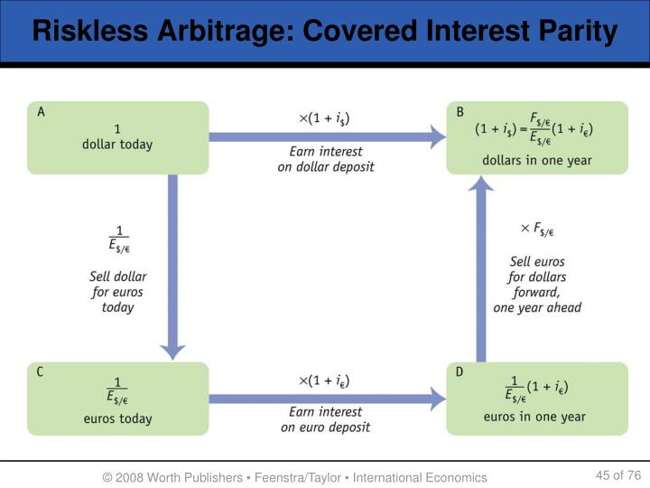 Riskless Arbitrage: Covered Interest Parity