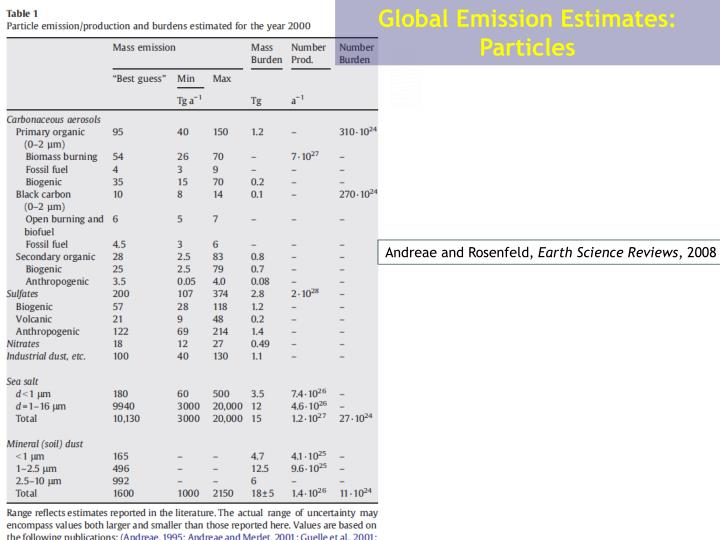 Global Emission Estimates: