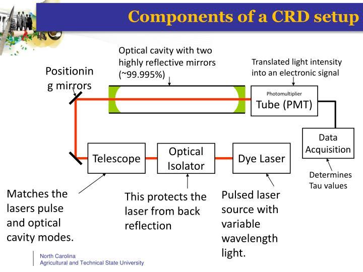 Components of a CRD setup