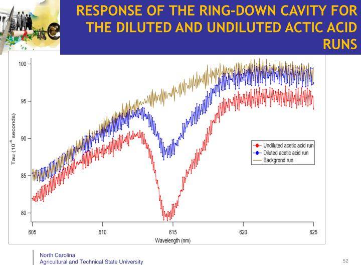 RESPONSE OF THE RING-DOWN CAVITY FOR THE DILUTED AND UNDILUTED ACTIC ACID RUNS