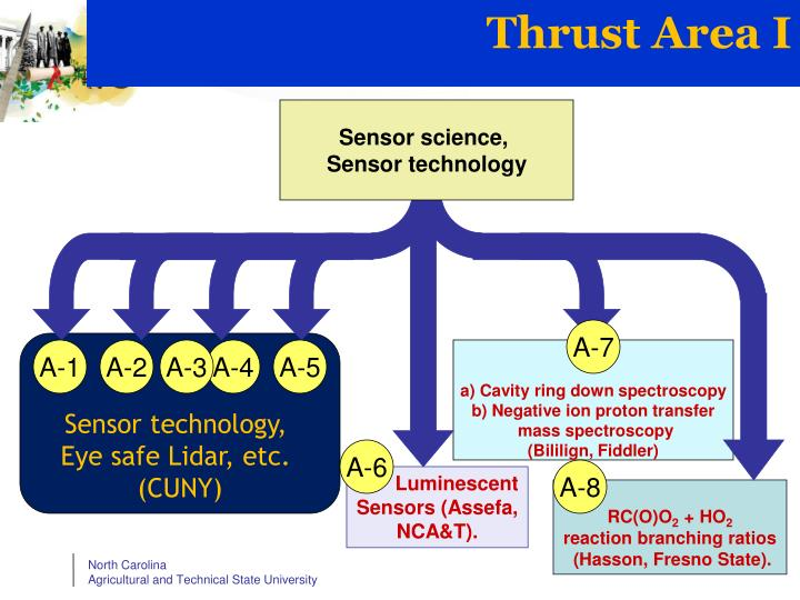 Thrust Area I