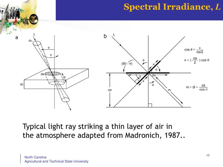 Spectral Irradiance,
