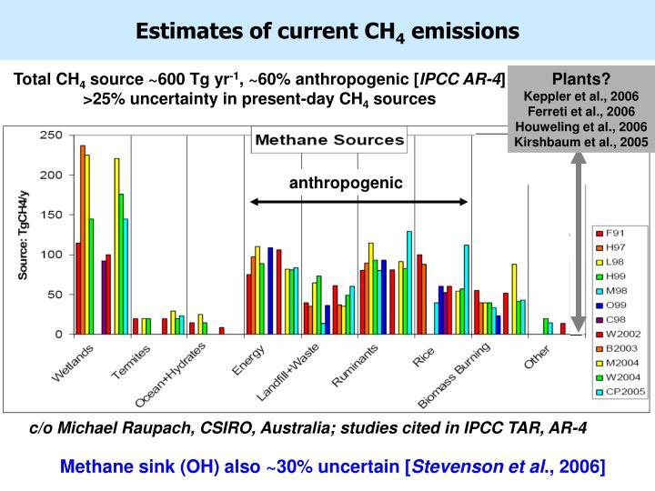 Estimates of current CH