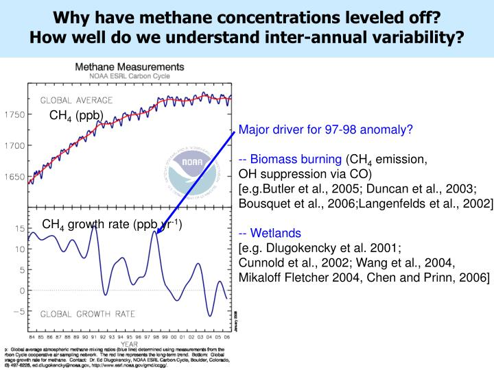 Why have methane concentrations leveled off?