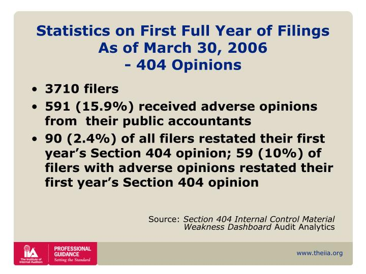 Statistics on First Full Year of Filings As of March 30, 2006
