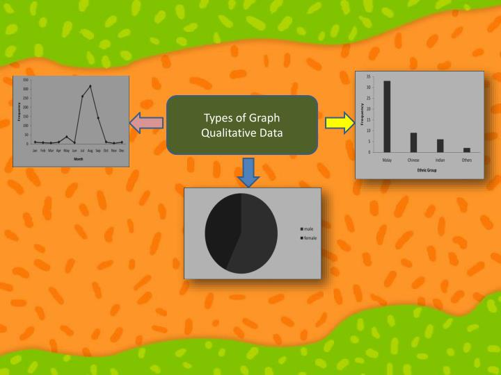 Types of Graph Qualitative Data