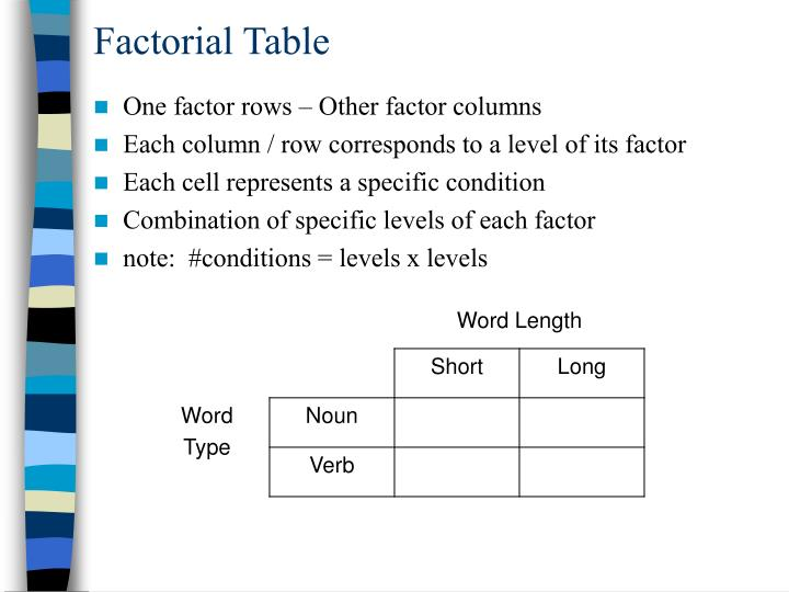 Factorial Table