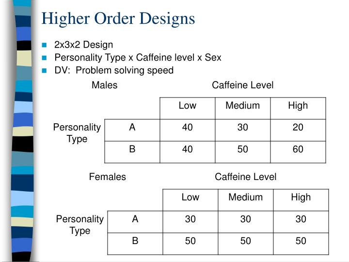 Higher Order Designs