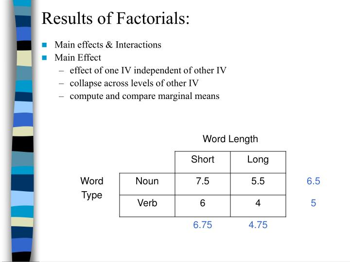 Results of Factorials: