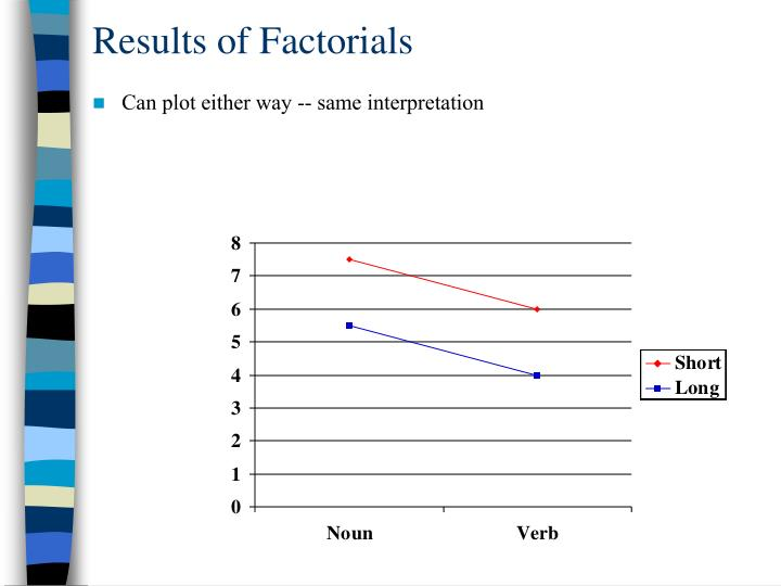 Results of Factorials