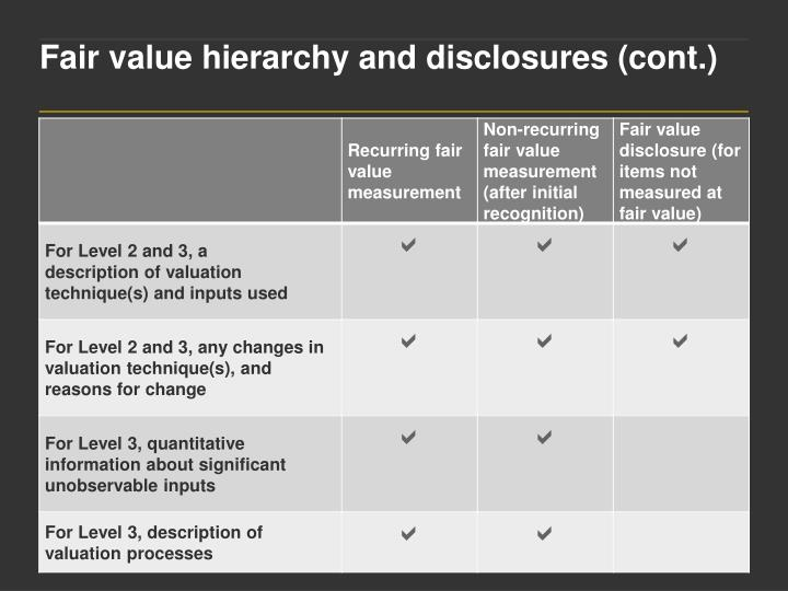Fair value hierarchy and disclosures (cont.)
