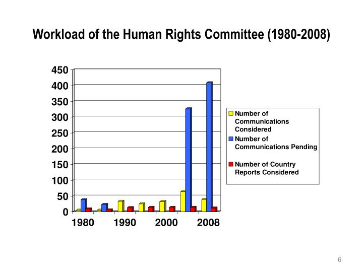 Workload of the Human Rights Committee (1980-2008)