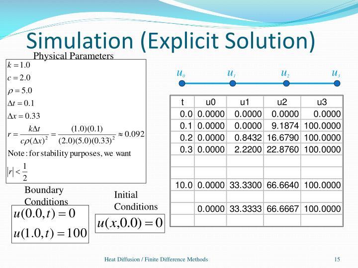 Simulation (Explicit Solution)