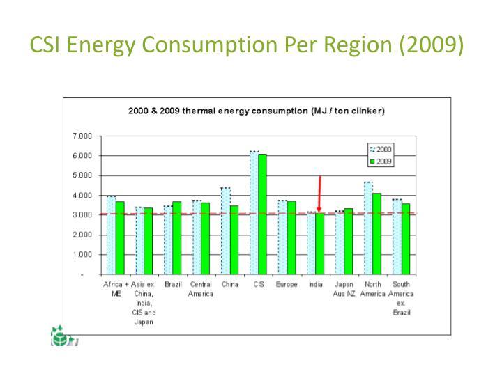 CSI Energy Consumption Per Region (2009)