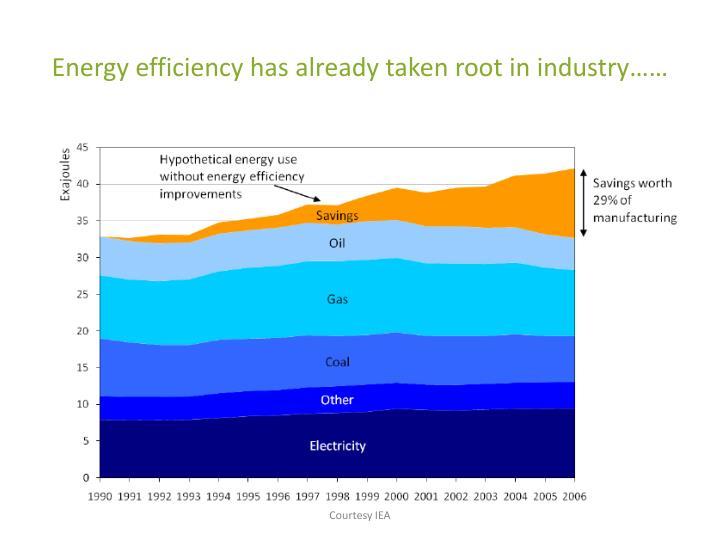 Energy efficiency has already