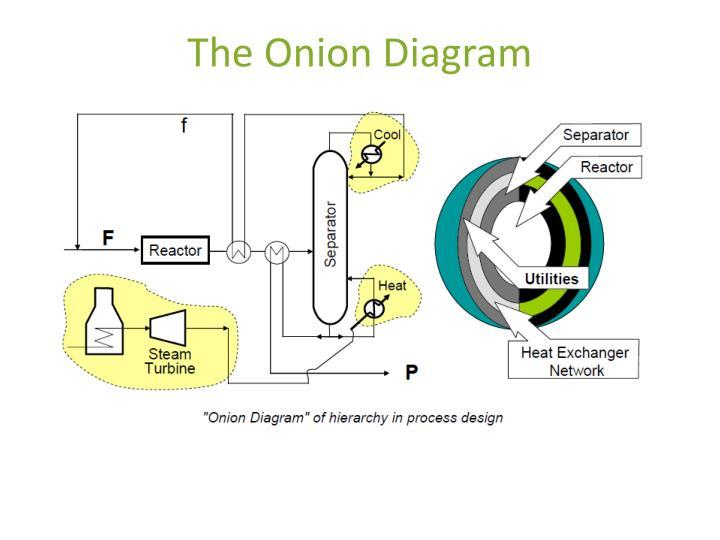 The Onion Diagram