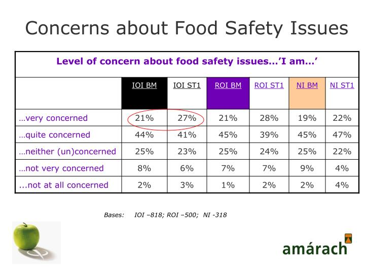 Concerns about Food Safety Issues