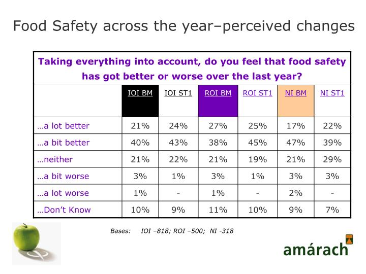 Food Safety across the year–perceived changes