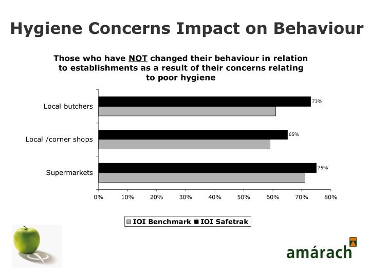 Hygiene Concerns Impact on Behaviour