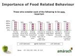 importance of food related behaviour