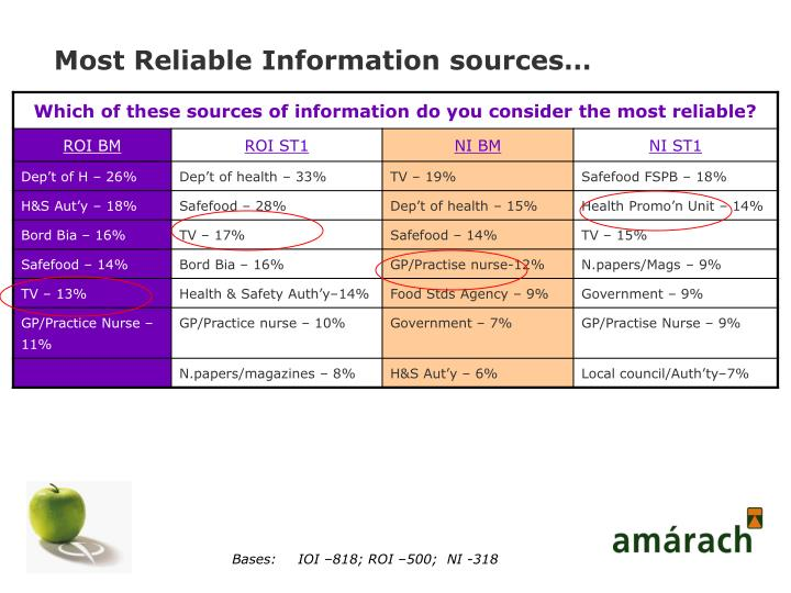 Most Reliable Information sources…