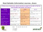 most reliable information sources scare