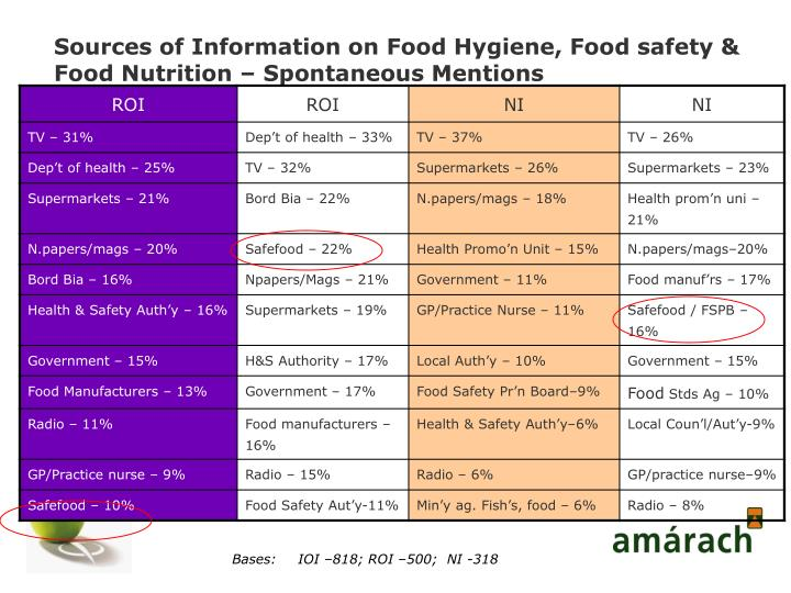 Sources of Information on Food Hygiene, Food safety & Food Nutrition – Spontaneous Mentions