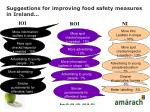 suggestions for improving food safety measures in ireland