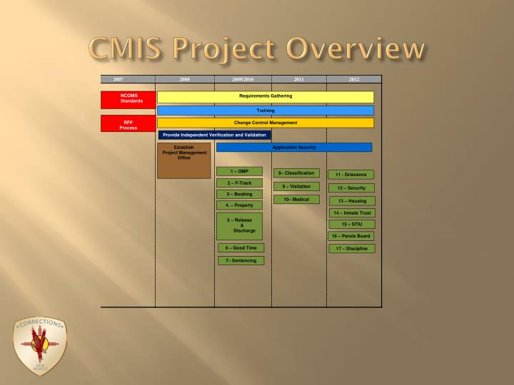 Cmis project overview