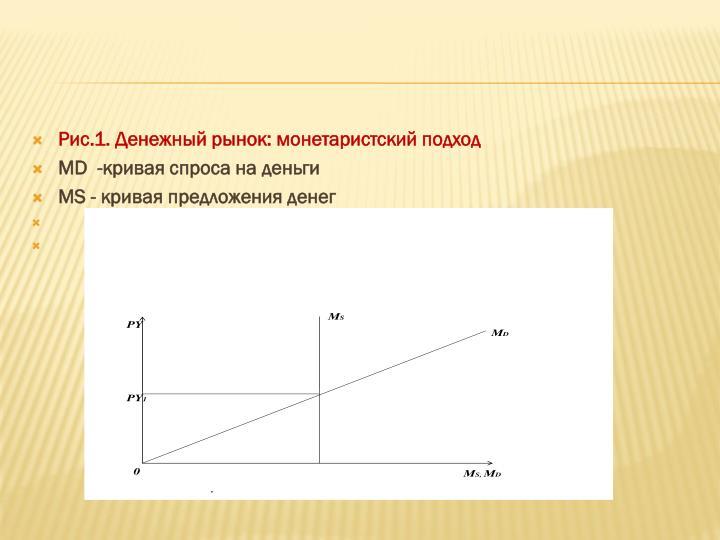 Рис.1. Денежный рынок: монетаристский подход