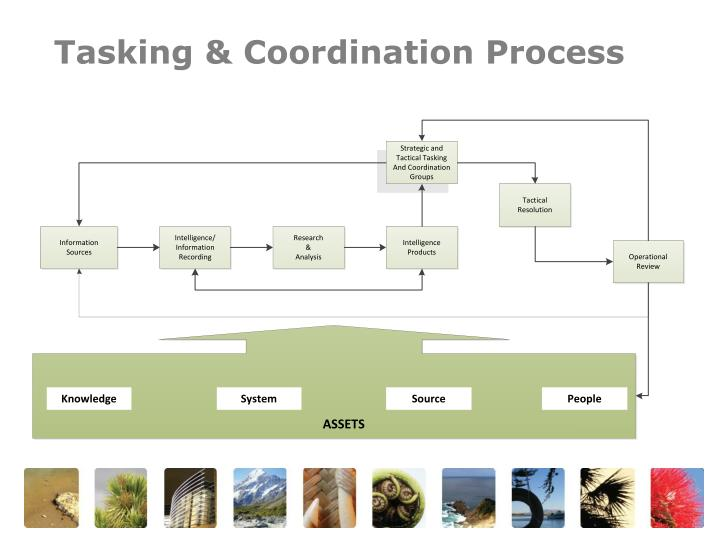 Tasking & Coordination Process
