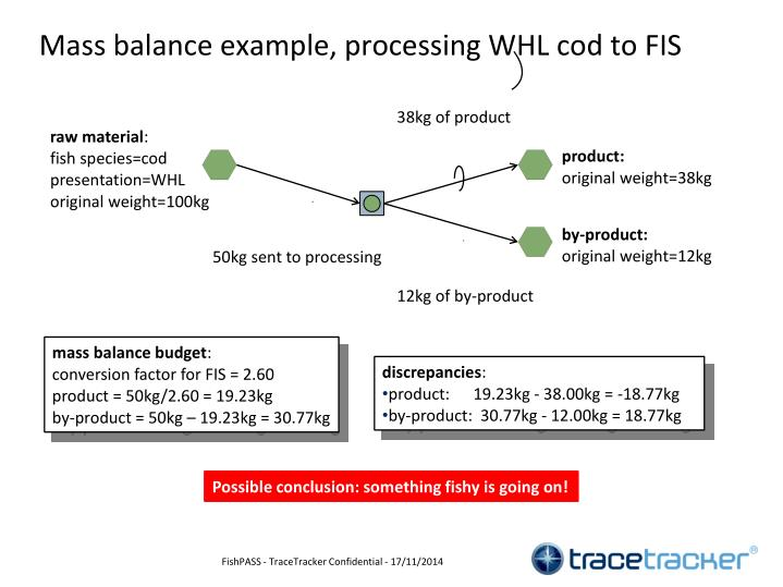 Mass balance example, processing WHL cod to FIS