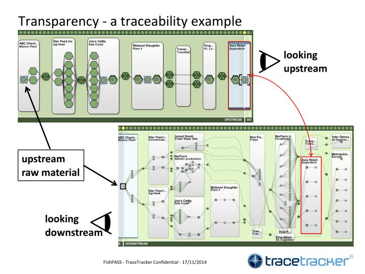 Transparency - a traceability example