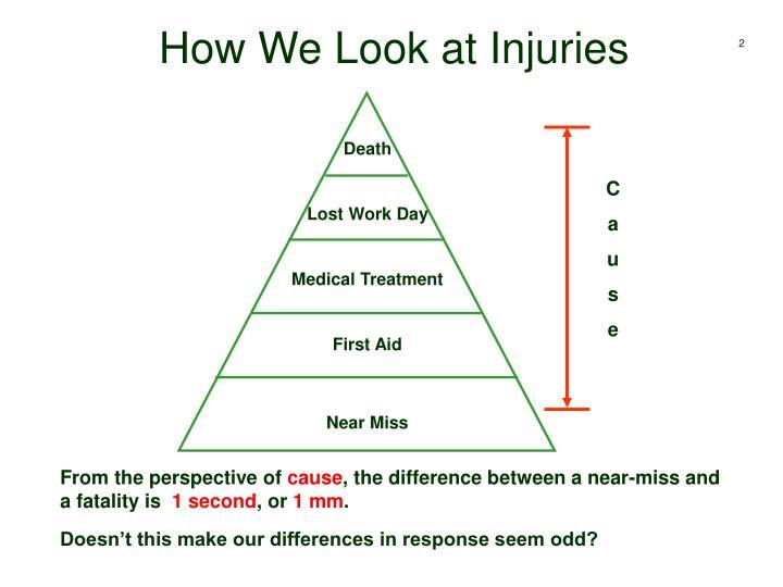 How We Look at Injuries