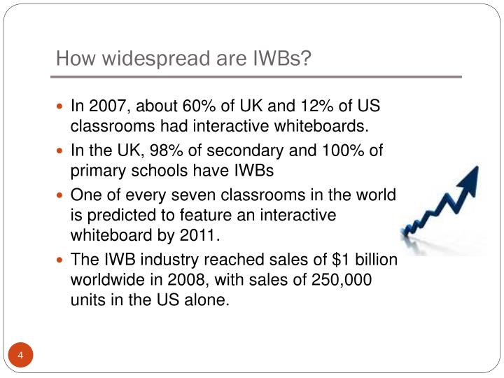 How widespread are IWBs?