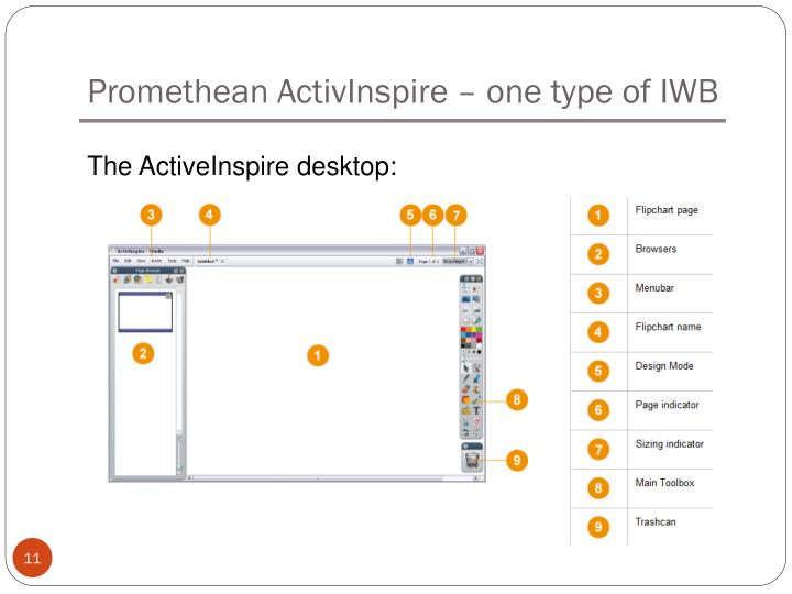 Promethean ActivInspire – one type of IWB