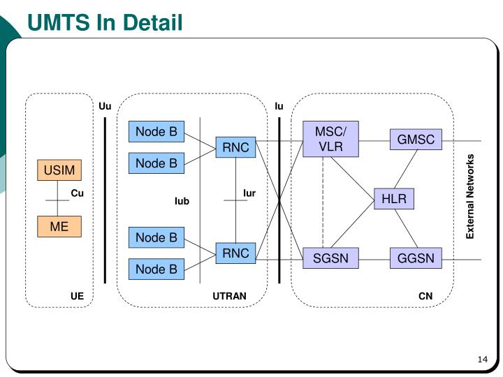 UMTS In Detail