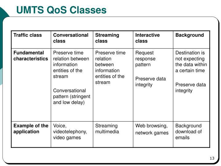 UMTS QoS Classes