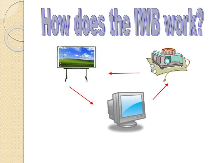 How does the IWB work?