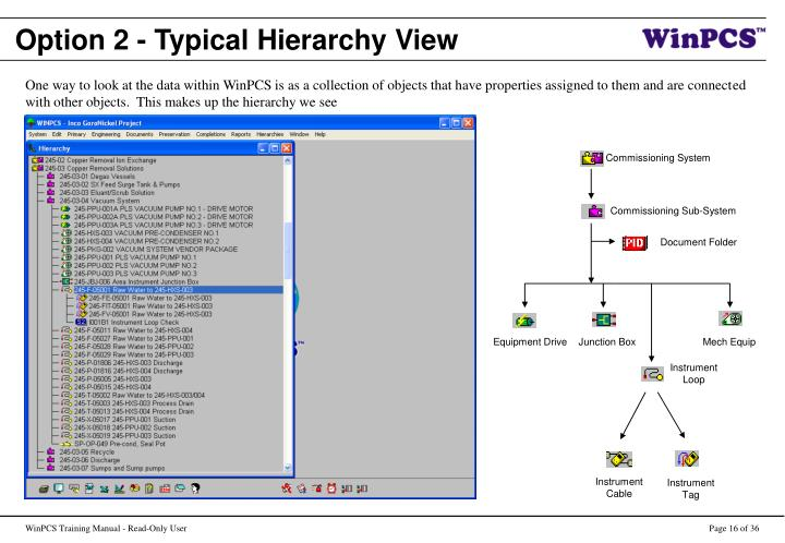Option 2 - Typical Hierarchy View