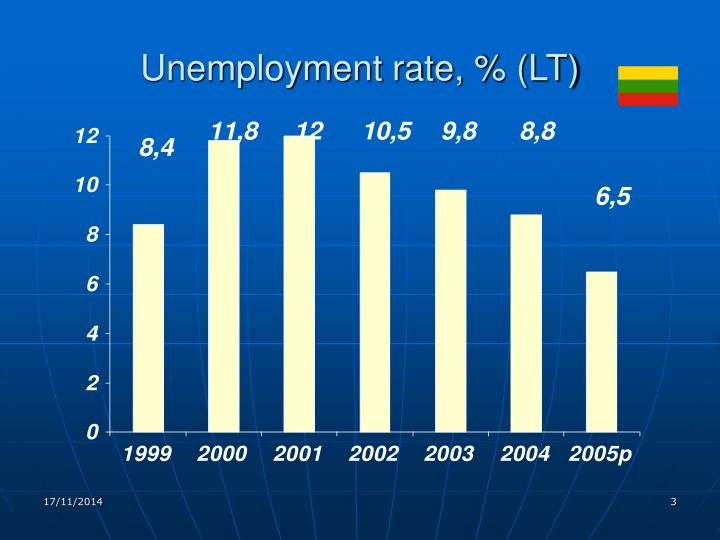Unemployment rate lt