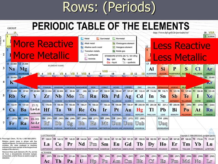 Rows: (Periods)