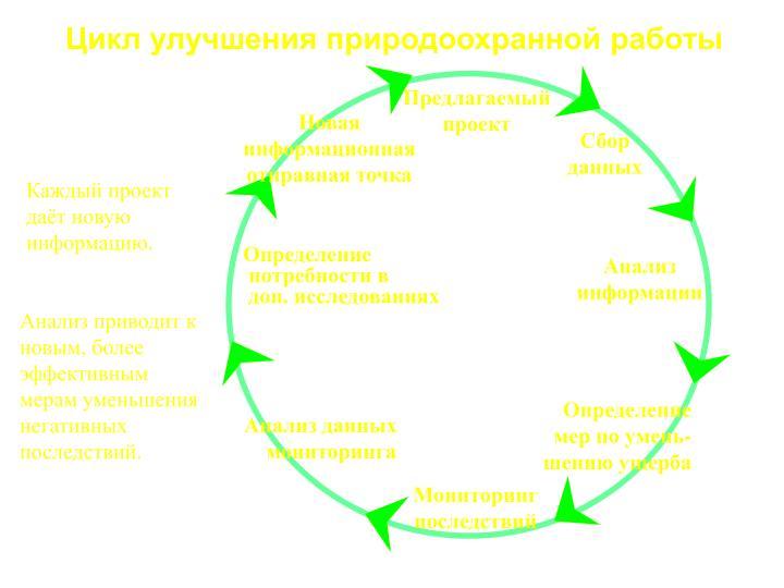 Цикл улучшения природоохранной работы