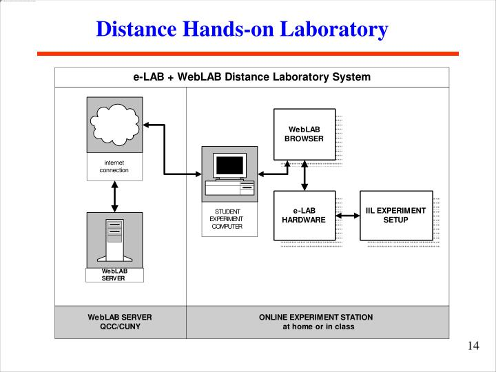 Distance Hands-on Laboratory