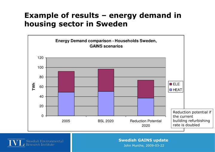 Example of results – energy demand in housing sector in Sweden