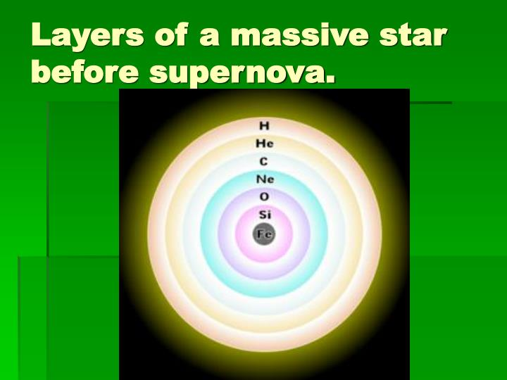 Layers of a massive star before supernova.