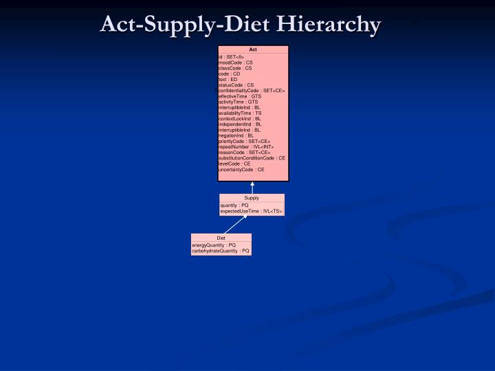 Act-Supply-Diet Hierarchy