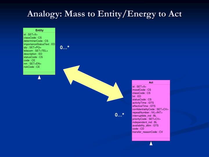 Analogy: Mass to Entity/Energy to Act