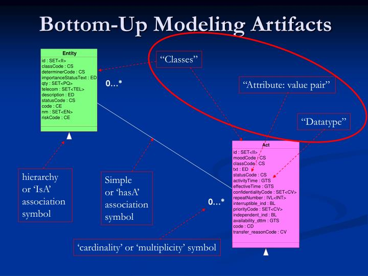 Bottom-Up Modeling Artifacts