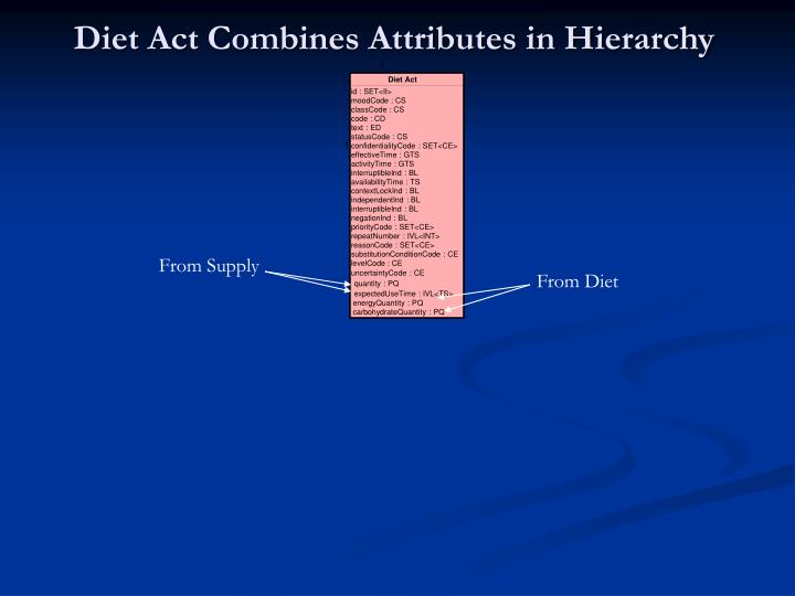 Diet Act Combines Attributes in Hierarchy